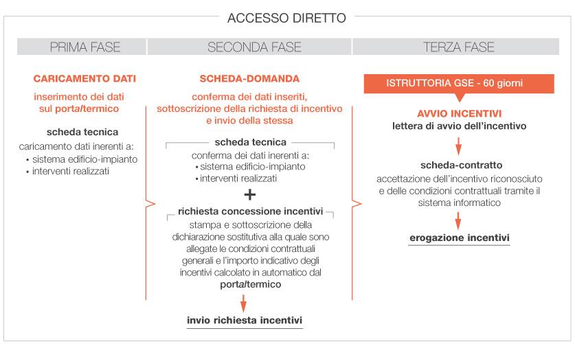fasi_accesso_diretto